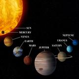 אסטרולוגיה וכוכבי הלכת